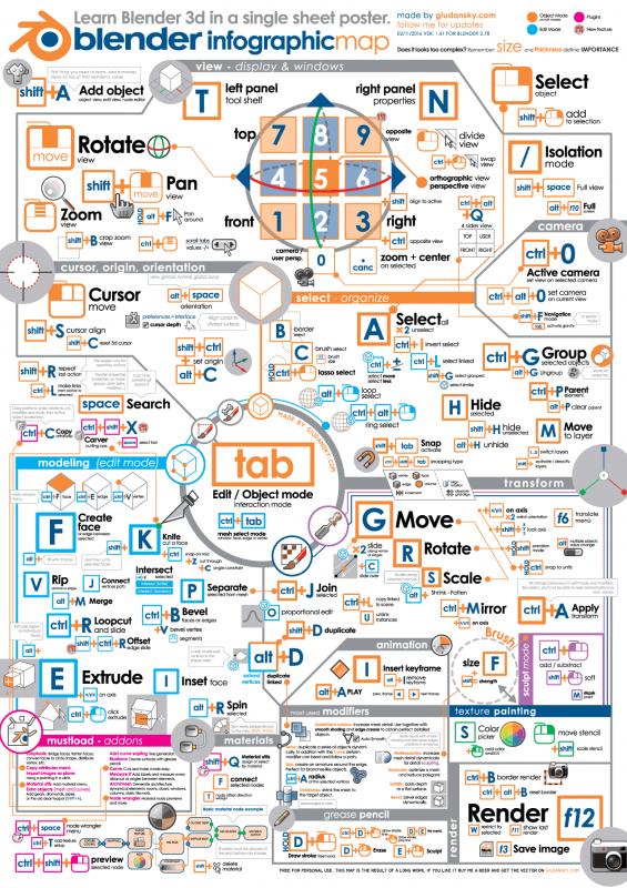 blender-infographic-A1-594x841-01-sm