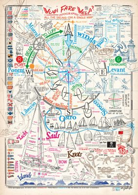 All the sailing theory knowledge in a single map poster infographic.